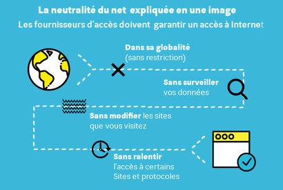 """Résultat de recherche d'images pour """"neutralité du Net"""""""